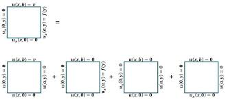 so if i understand correctly than i can solve this equation ytically by separating the problem to four rectangles as i did in the attached jpg and in