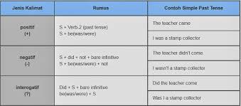 Verb Tense Anchor Chart Explanatory Past Tense Formula Past Tense Verbs Anchor Chart