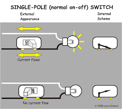 your home electrical system explained illustration of what a normal household switch does