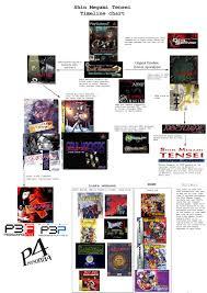 Smt Multiverse Chart Shin Megami Tensei X Fire Emblem Spacebattles Forums