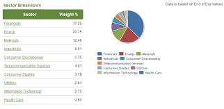 Tsx Futures Chart Tsx Futures Sector Breakdown Source Tmxmoney Com Misc