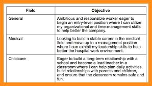 What To Put As Objective On Resume Amazing 3323 Objectives To Put On A Resume JmckellCom