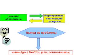 Актуальные проблемы современного образования Реферат Актуальная проблема современного образования