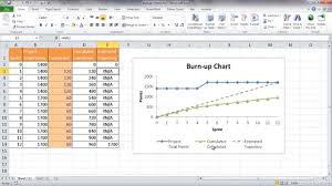 Online Burndown Chart Generator Create A Basic Burn Up Chart