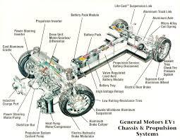 electric car motor diagram. Ev-1   EV1 Museum - General Motors Picture And Photo Gallery History. Electric PowerElectric VehicleElectric Car Motor Diagram R