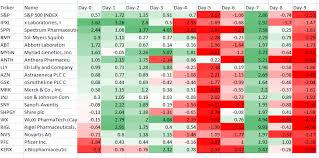 heatmap in excel trading stocks using heatmaps tech analysis traders laboratory