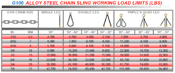 Chain Slings Mid America Rigging