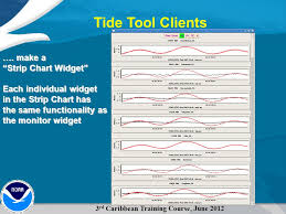 Tide Chart Widget Tide Tool Software To Analyze Gts Sea Level Data Ppt