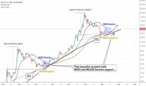 Bitcoin Plus Chart Bitcoin Price Watch A Blow To Bitcoin Sv Is A Plus For The