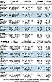 Marine Fitness Chart 25 Best Air Force Images Air Force Air Force Mom