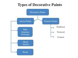 what type of paint to use on interior walls types of decorative paints decorative paints interior