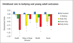 impact of bullying in childhood on adult health wealth crime and childhood bullying adult outcomes