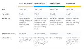 The Multi Generational Office Senion Smart Office Solution