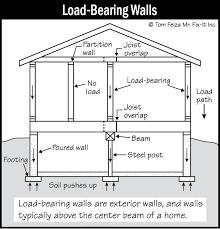 load bearing masonry wall