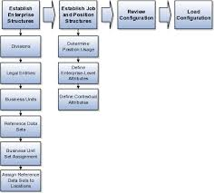 Define Enterprise Structures For Procurement Chapter 6 R12