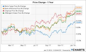 Wells Fargo Pain Is Very Relative Wells Fargo Company