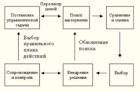 Менеджмент Процесс принятия управленческого решения Курсовая  Рис 1 Процесс принятия управленческого решения