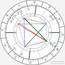Chris Rock Birth Chart Horoscope Date Of Birth Astro