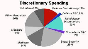 U S Federal Budget Process 101