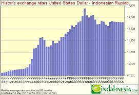Usd To Rupiah Currency Exchange Rates