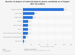 League Of Legends Height Chart League Of Legends Waifu Chart