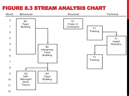 Stream Analysis Chart Od Interventions