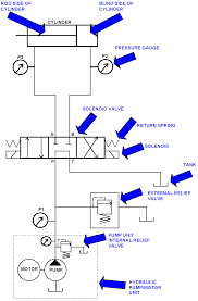 pnuematics symbols cnc repair and troubleshooting hydraulic hydraulic circuit diagram online tool pnuematics symbols cnc repair and troubleshooting hydraulic solenoid valves and simple