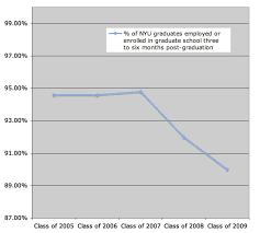 The Recessions Effects On Nyu Grads Will You Get A Job