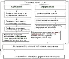 Анализ рынка труда РФ Формальные контракты минимальный размер оплаты труда пособие по безработице