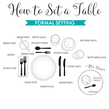 Formal Setting Of A Table Place Settings Chart Always Wondered - Dining room etiquette