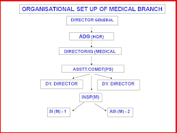 Medical Central Reserve Police Force Government Of India