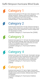 What Is The Saffir Simpson Hurricane Wind Scale Accuweather