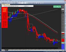 Nse Currency Usd Inr Eur Inr Gbp Inr Chart Today Update