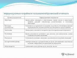 Презентация на тему Презентация магистерской диссертации на  5 Информационные потребности пользователей