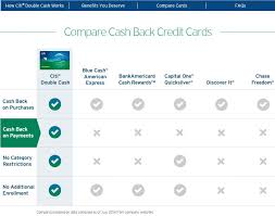 Citibank Credit Card Comparison Philippines Best Business