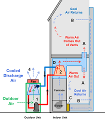how does an air conditioning system work how a heat pump air conditioner works