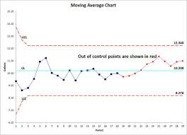 How To Create Spc Chart In Excel Moving Average Control Chart In Excel Qi Macros