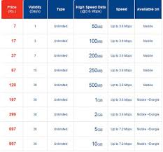Aircel Recharge Chart New 4g Plans Comparison Reliance