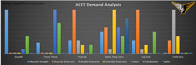 Acft Mos Chart Training For 600 Acft Calculator