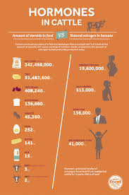 Cattle Implant Chart Hormones By The Numbers Stats To Share With Consumers