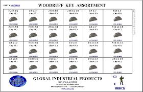 13 Woodruff Keys Table 10 Woodruff Keys Table 10 Metric