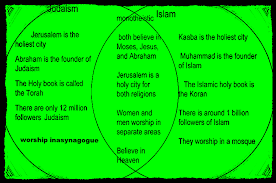 Judaism And Islam Venn Diagram Religions Across The Globe Simplebooklet Com