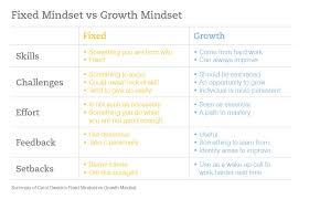 Fixed Vs Growth Mindset Chart Fixed Vs Growth Mindset Chart St Catherines School