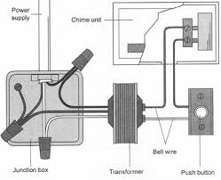 how doorbells work doorbell wiring diagram three chimes a conventional doorbell has wires that connect the chimes or bell to the button and transformer, which converts standard power to low voltage