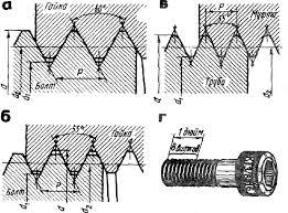 Отчет по практике Организация работы слесаря по работе с металлом  метрическая а дюймовая б трубная в и деталь с дюймовой резьбой г