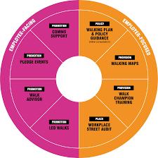 Walking Chart Pie Chart Of Activities New Supplier Development Process