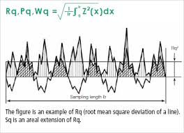 Rms Surface Roughness Chart Sq Root Mean Square Height Area Roughness Parameters