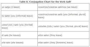 Common Verbs Irregular In The Present Tense