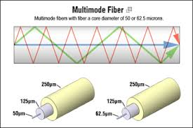 rj patch cable wiring diagram images rj wiring diagram cables plus usa fiber optic glass attributes and characteristics