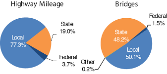 Federal Bridge Chart Executive Summary 2015 Conditions And Performance Policy